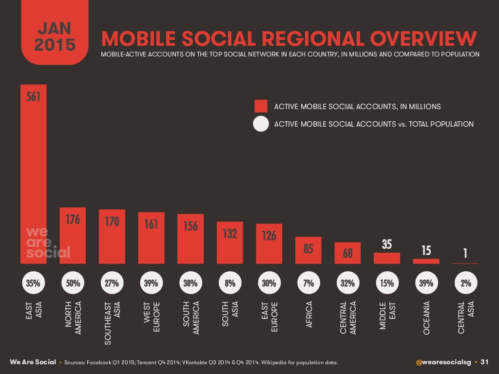 digital-social-mobile-in-2015-31-1024
